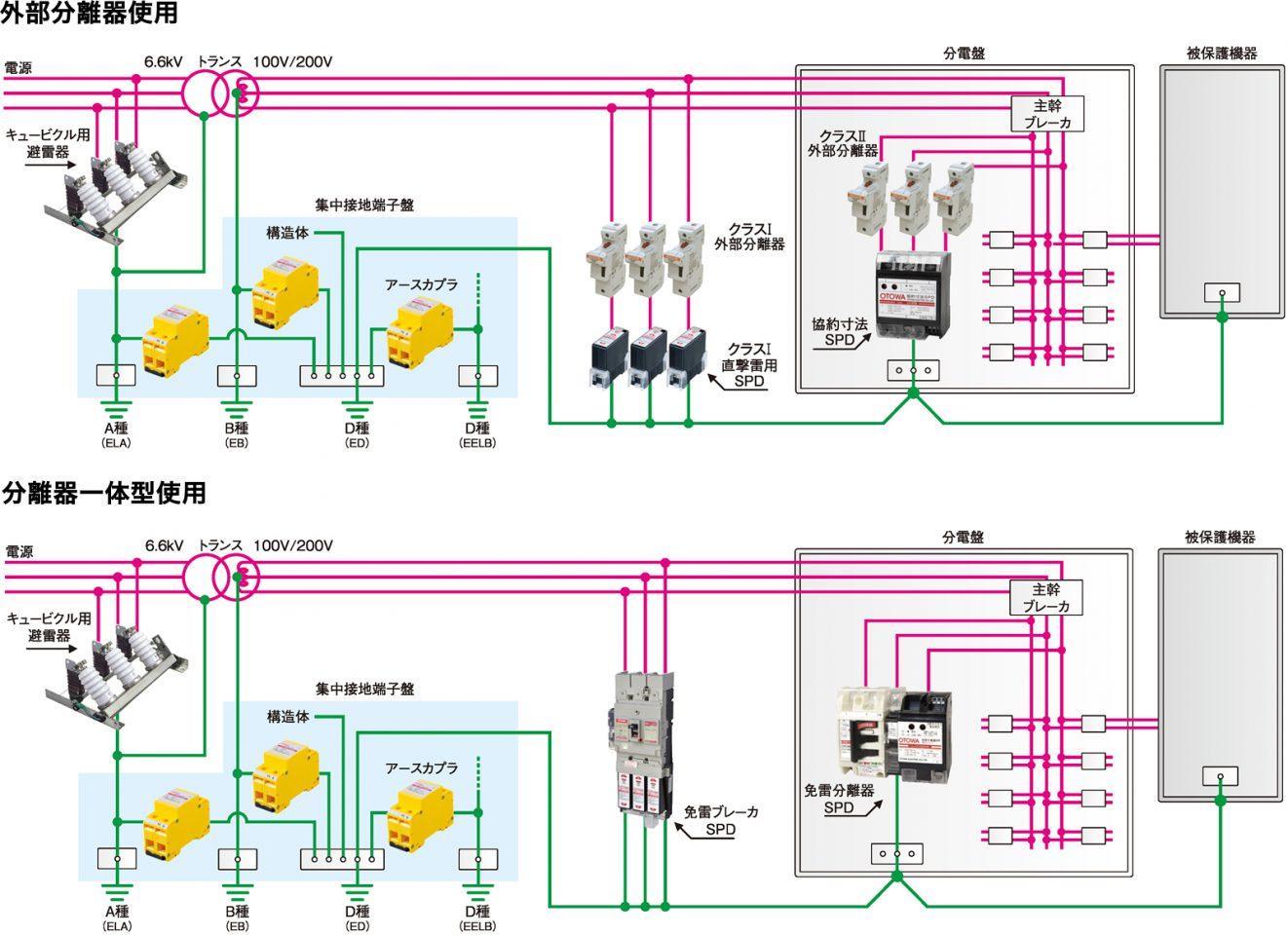 電源設備の雷対策