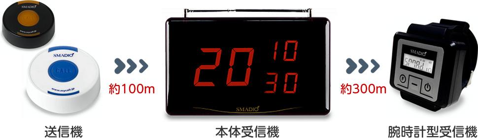 送信機→本体受信機→腕時計型受信機