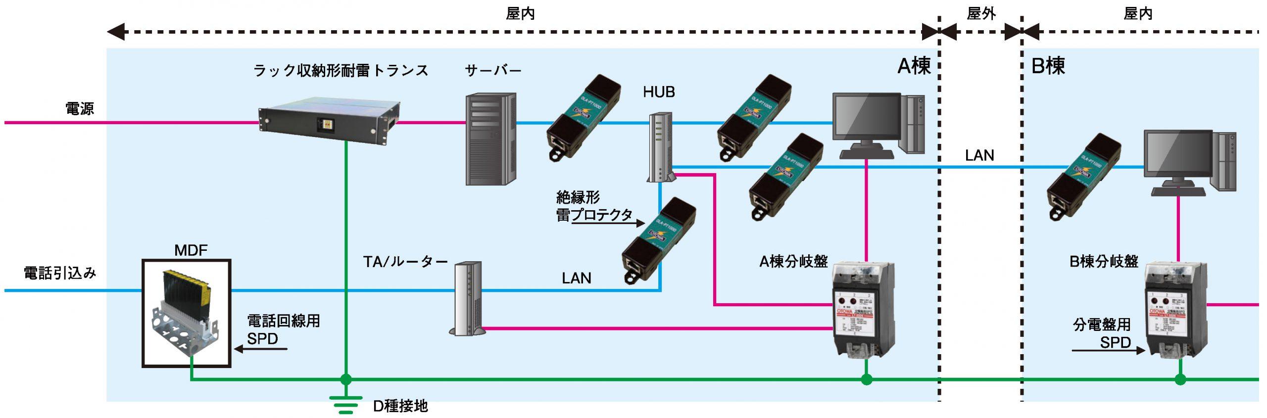 LANの雷対策
