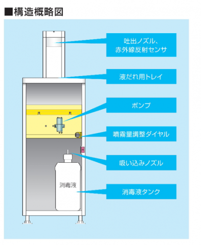 アルコールディスペンサー構造概略図