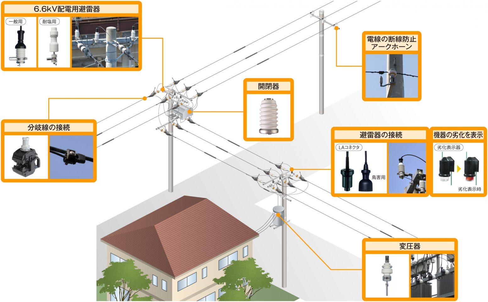 配電 電力の雷対策