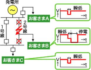 瞬時電圧低下発生のメカニズム