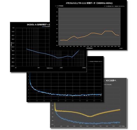余ったご予算で、優れた計測器を使った信頼性の高い計測をご提案