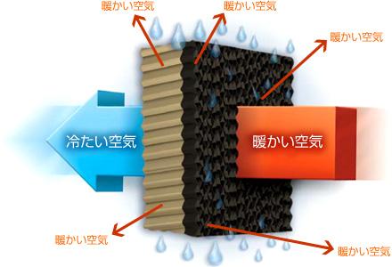 工場の暑さ対策に Portacool 業務用冷風機・気化式大型扇風機 富山電気ビルデイング 商事部